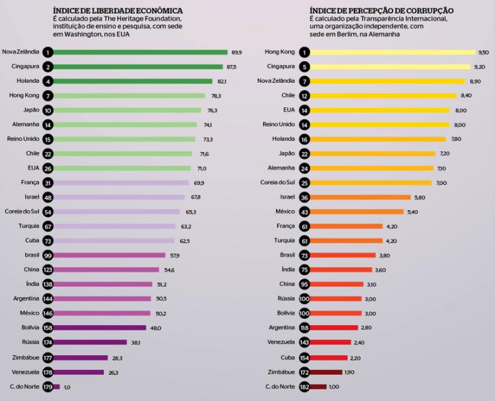 No índice da Heritage Foundation, o Brasil ocupa a 99ª posicão em liberdade econômica.